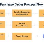 What are Purchase Order, and How to Use Them
